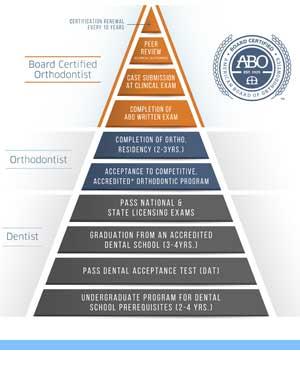 ABO Pyramid Elite Orthodontics San Diego CA